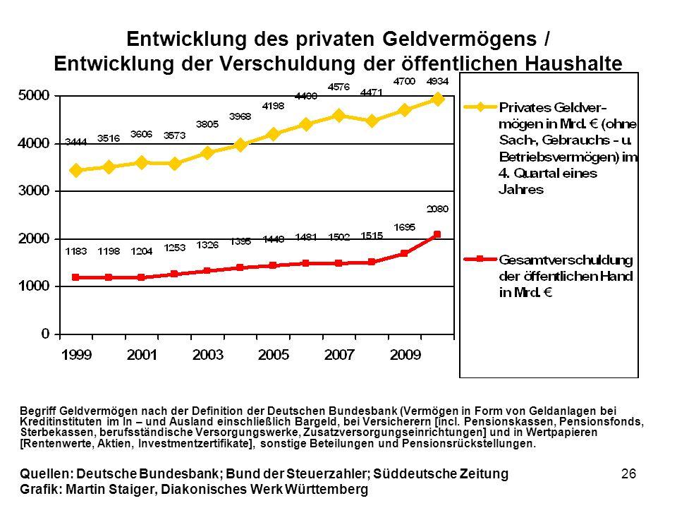 26 Entwicklung des privaten Geldvermögens / Entwicklung der Verschuldung der öffentlichen Haushalte Begriff Geldvermögen nach der Definition der Deuts
