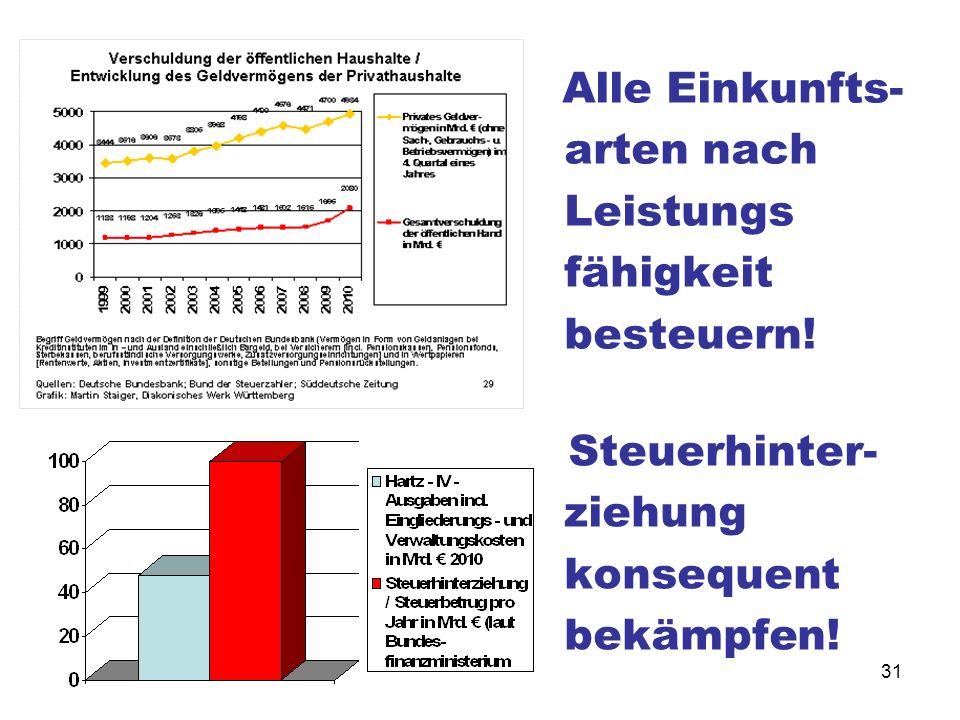31 Steuerhinter- ziehung konsequent bekämpfen! Alle Einkunfts- arten nach Leistungs fähigkeit besteuern!
