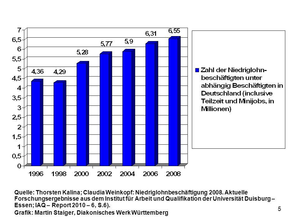 5 Quelle: Thorsten Kalina; Claudia Weinkopf: Niedriglohnbeschäftigung 2008. Aktuelle Forschungsergebnisse aus dem Institut für Arbeit und Qualifikatio