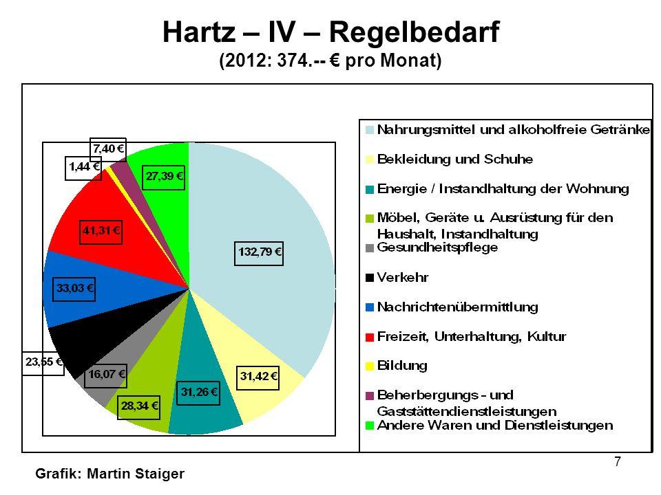 8 Hartz – IV – Regelbedarf für ein Kind zwischen 0 und 6 (2012: 219,-- pro Monat) Grafik: Martin Staiger