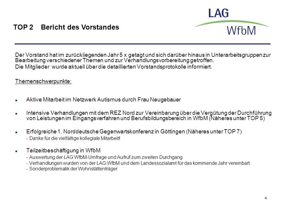 5 Budget für Arbeit in Niedersachsen - Weitere Überlegungen mit MS für November geplant Aktive Beteiligung an der Niedersächsischen Fußballliga für behinderte Menschen Erstellung eines Imageflyers der LAG:WfbM - Dank an die Kollegen Ludwigs-Dalkner und Wessels - Mitglieder werden gebeten, Flyer am Ende der Veranstaltung mitzunehmen und für eigene Werbung zu nutzen Aktuelle Entwicklungen der ASMK (Näheres unter TOP 3 ) Neuer Internetauftritt der LAG:WfbM (Näheres unter TOP 9) Messeaktivitäten 2010 - Erfolgreiches Messesymposium mit Wirtschaftsminister Bode - Politprominenz auf dem Messestand Umsetzung des Fachkonzepts Eingangsverfahren und Berufsbildungsbereich Aktive Zusammenarbeit mit der LAG Werkstatträte Umsetzung des HMB-T Verfahrens in Werkstätten und Tagesförderstätten - Zuordnung mit Stichtag 30.