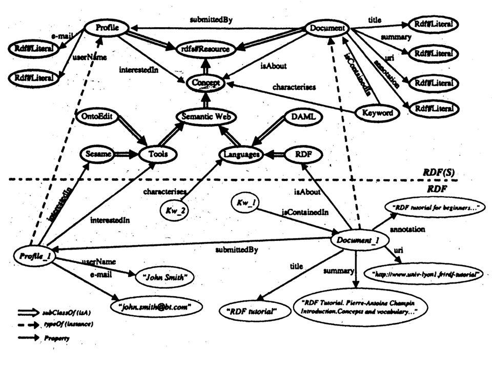 Ontologien und Wissensmanagement17