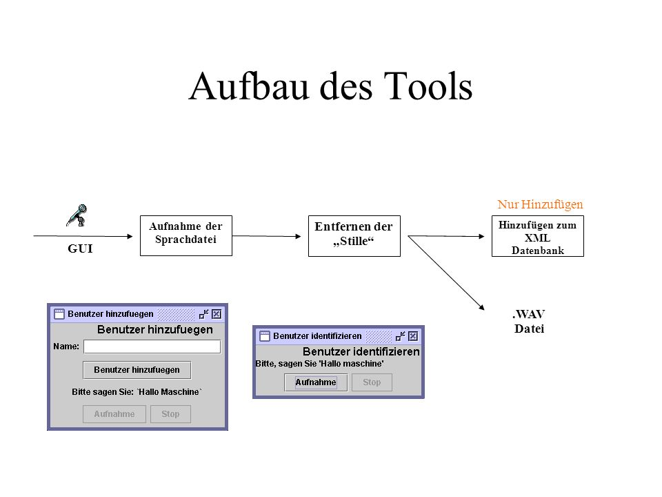 Aufbau des Tools Aufnahme der Sprachdatei Entfernen der Stille Hinzufügen zum XML Datenbank.WAV Datei Nur Hinzufügen GUI