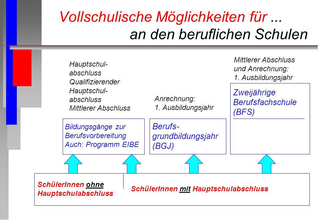 Berufliche Bildung in Gießen Berufliches Gymnasium BG n Gemeinsamkeiten mit der Gymnasialen Oberstufe Gemeinsame Verordnung Zentralabitur Zugangsberechtigung zu allen Studiengängen in Deutschland n Unterschiede 10 Wochen-Std.