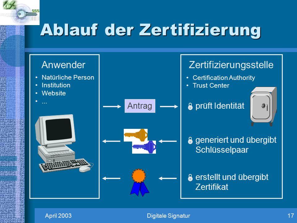 April 2003Digitale Signatur17 Ablauf der Zertifizierung prüft Identität Antrag generiert und übergibt Schlüsselpaar erstellt und übergibt Zertifikat Anwender Natürliche Person Institution Website...