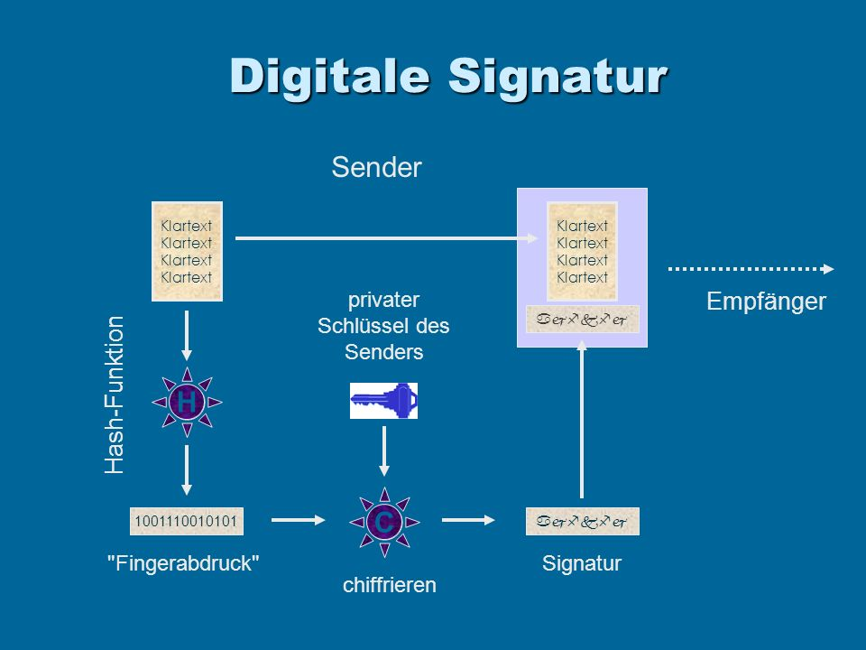 Digitale Signatur Sender Klartext H Hash-Funktion 1001110010101 Fingerabdruck Klartext Empfänger C Signatur chiffrieren privater Schlüssel des Senders
