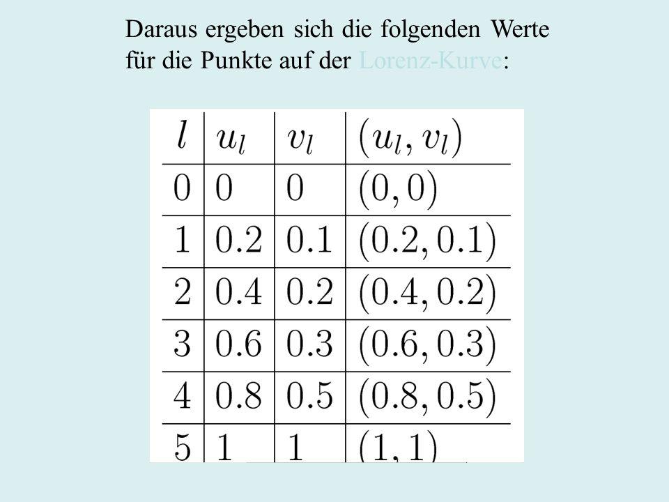 Daraus ergeben sich die folgenden Werte für die Punkte auf der Lorenz-Kurve: