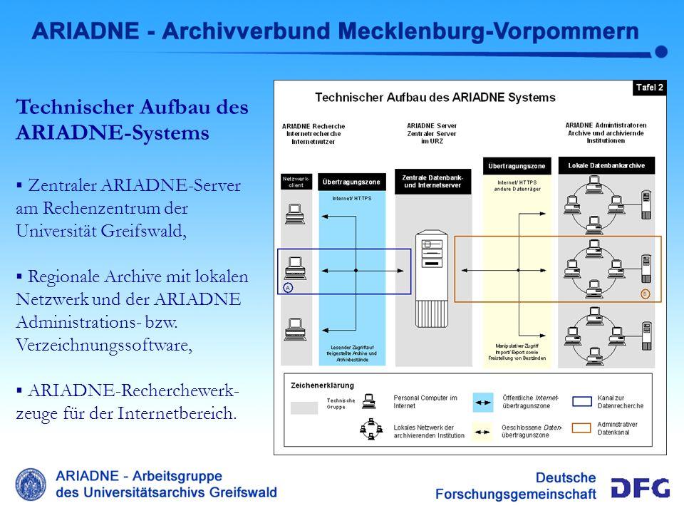 Technischer Aufbau Technischer Aufbau des ARIADNE-Systems Zentraler ARIADNE-Server am Rechenzentrum der Universität Greifswald, Regionale Archive mit