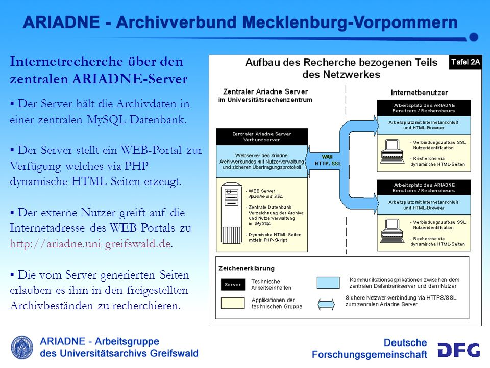 Administrativer Teil Ariadne Zusammenspiel regionaler Archive mit dem zentralen ARIADNE-Server Die Archive verzeichnen ihre Daten mit der ARIADNE- Administrationssoftware und stellen anschließend Bestände frei.