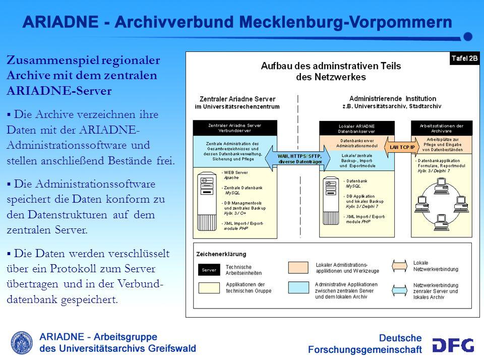 Administrativer Teil Ariadne Zusammenspiel regionaler Archive mit dem zentralen ARIADNE-Server Die Archive verzeichnen ihre Daten mit der ARIADNE- Adm