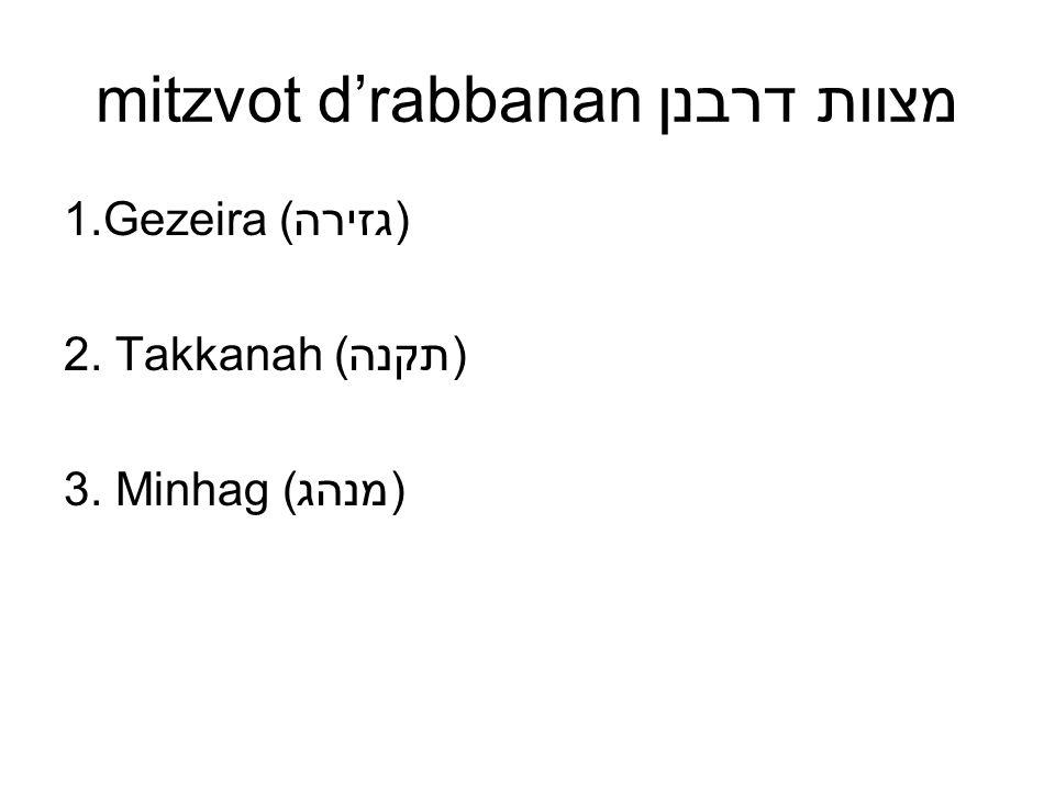 mitzvot drabbanan מצוות דרבנן 1.Gezeira (גזירה) 2. Takkanah (תקנה) 3. Minhag (מנהג)