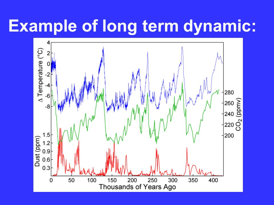 Example of long term dynamic: