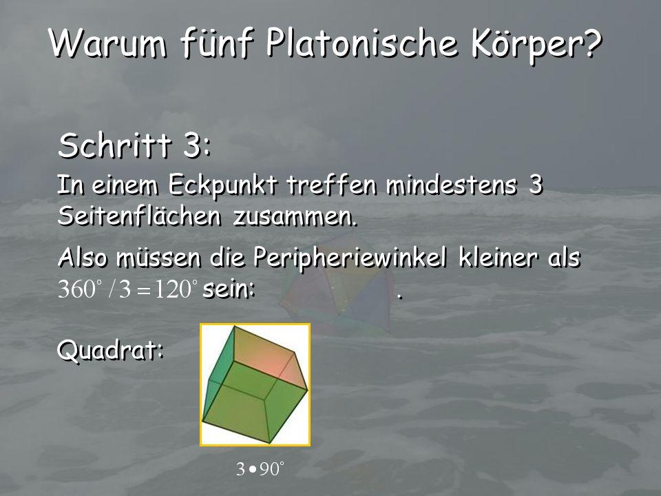 Quadrat: Warum fünf Platonische Körper? Schritt 3: In einem Eckpunkt treffen mindestens 3 Seitenflächen zusammen. In einem Eckpunkt treffen mindestens