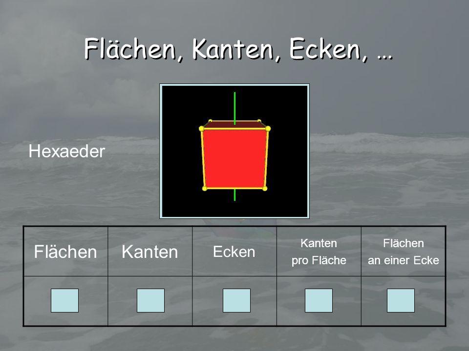 FlächenKanten Ecken Kanten pro Fläche Flächen an einer Ecke 612843 Hexaeder Flächen, Kanten, Ecken, …