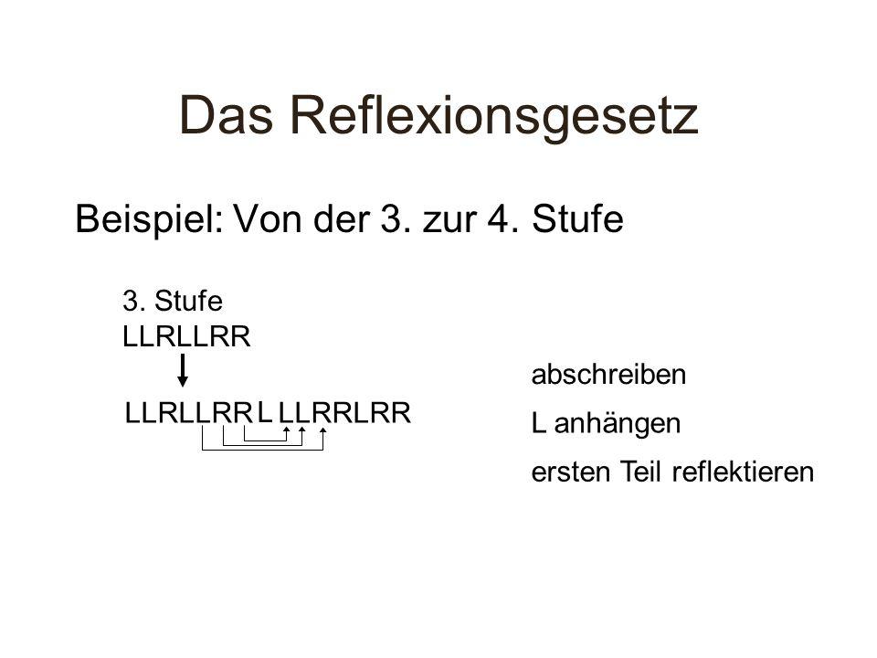 Das Reflexionsgesetz Beispiel: Von der 3. zur 4. Stufe 3. Stufe LLRLLRR LLRLLRR abschreiben L L anhängen LLRRLRR ersten Teil reflektieren