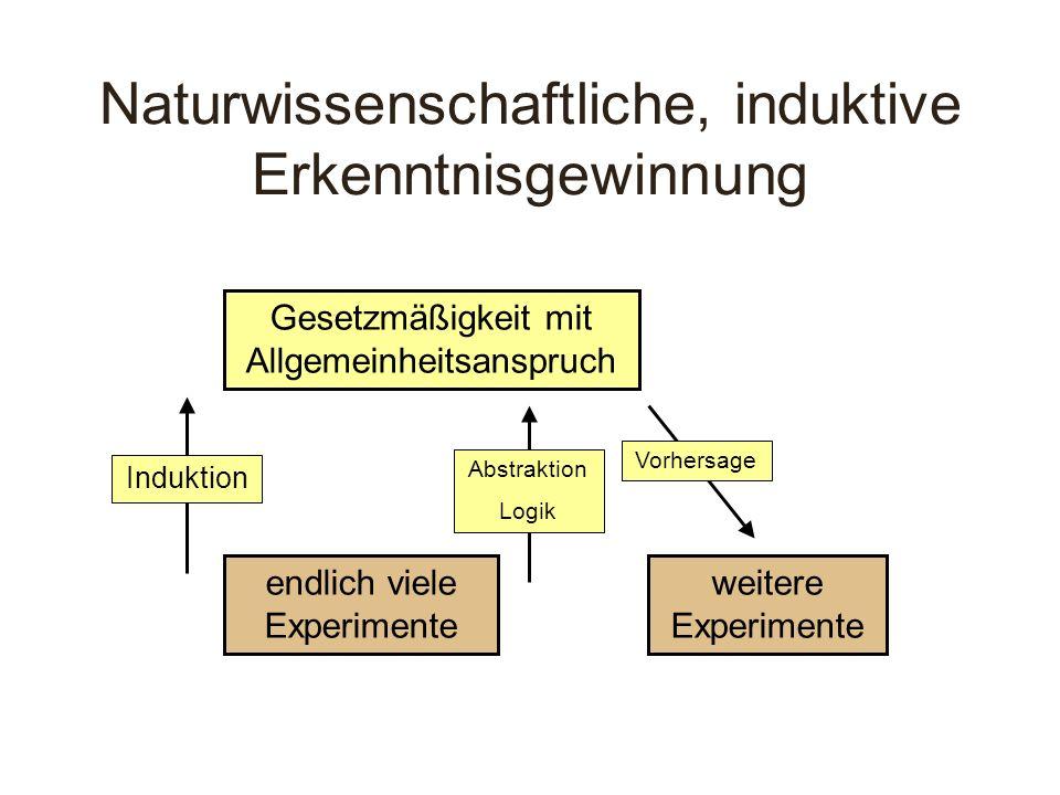 Naturwissenschaftliche, induktive Erkenntnisgewinnung endlich viele Experimente Gesetzmäßigkeit mit Allgemeinheitsanspruch weitere Experimente Abstrak