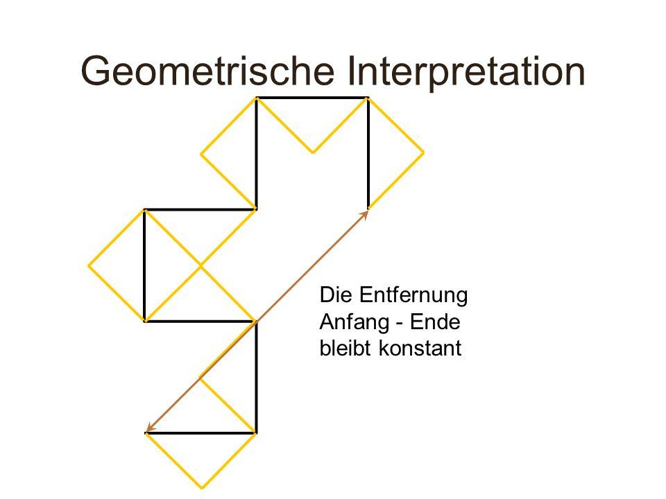 Die Entfernung Anfang - Ende bleibt konstant Geometrische Interpretation