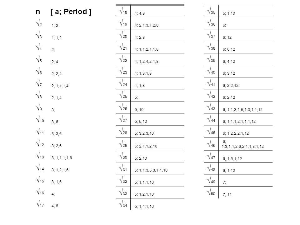 n[ a; Period ] 2 1; 2 3 1; 1,2 4 2; 5 2; 4 6 2; 2,4 7 2; 1,1,1,4 8 2; 1,4 9 3; 10 3; 6 11 3; 3,6 12 3; 2,6 13 3; 1,1,1,1,6 14 3; 1,2,1,6 15 3; 1,6 16 4; 17 4; 8 18 4; 4,8 19 4; 2,1,3,1,2,8 20 4; 2,8 21 4; 1,1,2,1,1,8 22 4; 1,2,4,2,1,8 23 4; 1,3,1,8 24 4; 1,8 25 5; 26 5; 10 27 5; 5,10 28 5; 3,2,3,10 29 5; 2,1,1,2,10 30 5; 2,10 31 5; 1,1,3,5,3,1,1,10 32 5; 1,1,1,10 33 5; 1,2,1,10 34 5; 1,4,1,10 35 5; 1,10 36 6; 37 6; 12 38 6; 6,12 39 6; 4,12 40 6; 3,12 41 6; 2,2,12 42 6; 2,12 43 6; 1,1,3,1,5,1,3,1,1,12 44 6; 1,1,1,2,1,1,1,12 45 6; 1,2,2,2,1,12 46 6; 1,3,1,1,2,6,2,1,1,3,1,12 47 6; 1,5,1,12 48 6; 1,12 49 7; 50 7; 14