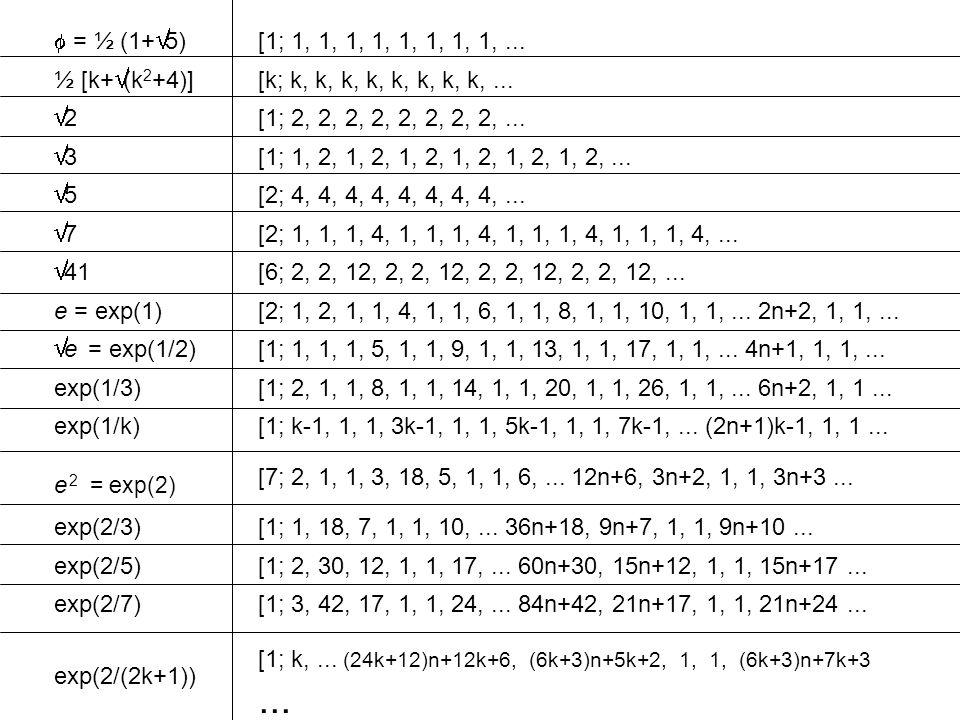 = ½ (1+ 5) [1; 1, 1, 1, 1, 1, 1, 1, 1,... ½ [k+ (k 2 +4)] [k; k, k, k, k, k, k, k, k,... 2 [1; 2, 2, 2, 2, 2, 2, 2, 2,... 3 [1; 1, 2, 1, 2, 1, 2, 1, 2