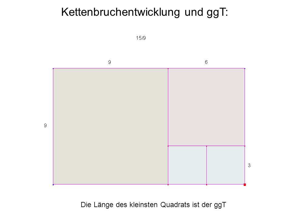 tanh(1) = ( e 2 -1)/(e 2 +1) [0; 1, 3, 5, 7, 9, 11, 13, 15, 17, 19, 21, 23, 25,...