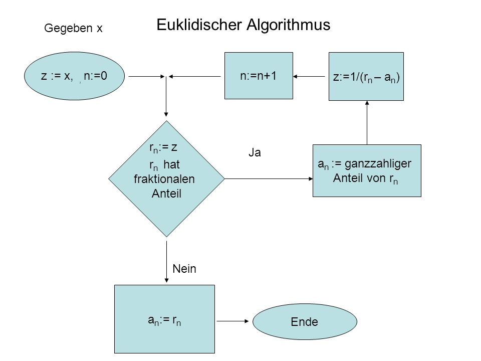r n hat fraktionalen Anteil a n := ganzzahliger Anteil von r n Ja Nein z:=1/(r n – a n ) a n := r n Ende z := x,, n:=0 Euklidischer Algorithmus r n := z n:=n+1 Gegeben x