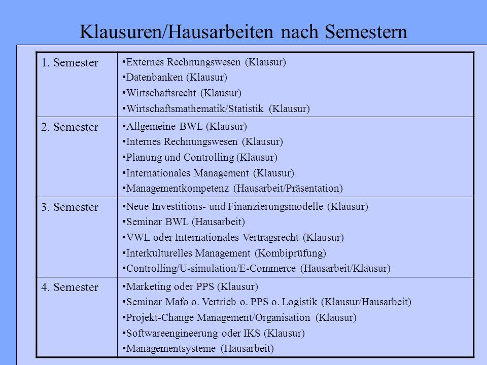 Klausuren/Hausarbeiten nach Semestern 1. Semester Externes Rechnungswesen (Klausur) Datenbanken (Klausur) Wirtschaftsrecht (Klausur) Wirtschaftsmathem