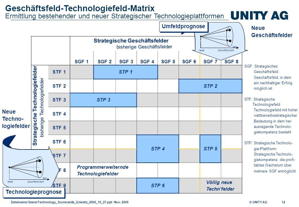 © UNITY AG Dateiname/Stand: Technology_Scorecards_Grienitz_2005_10_27.ppt / Nov. 2005 12 SGF 1SGF 2SGF 3SGF 4SGF 5SGF 6SGF 7SGF 8 STF 1STP 1 STF 2STP