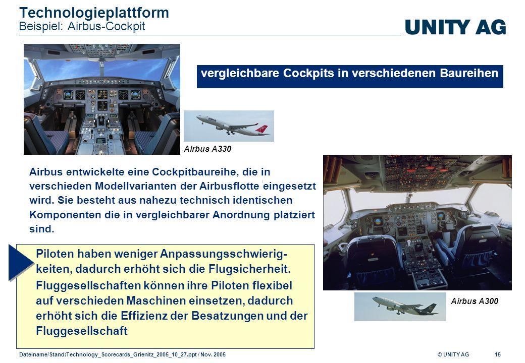 © UNITY AG Dateiname/Stand: Technology_Scorecards_Grienitz_2005_10_27.ppt / Nov. 2005 15 Technologieplattform Beispiel: Airbus-Cockpit Airbus entwicke