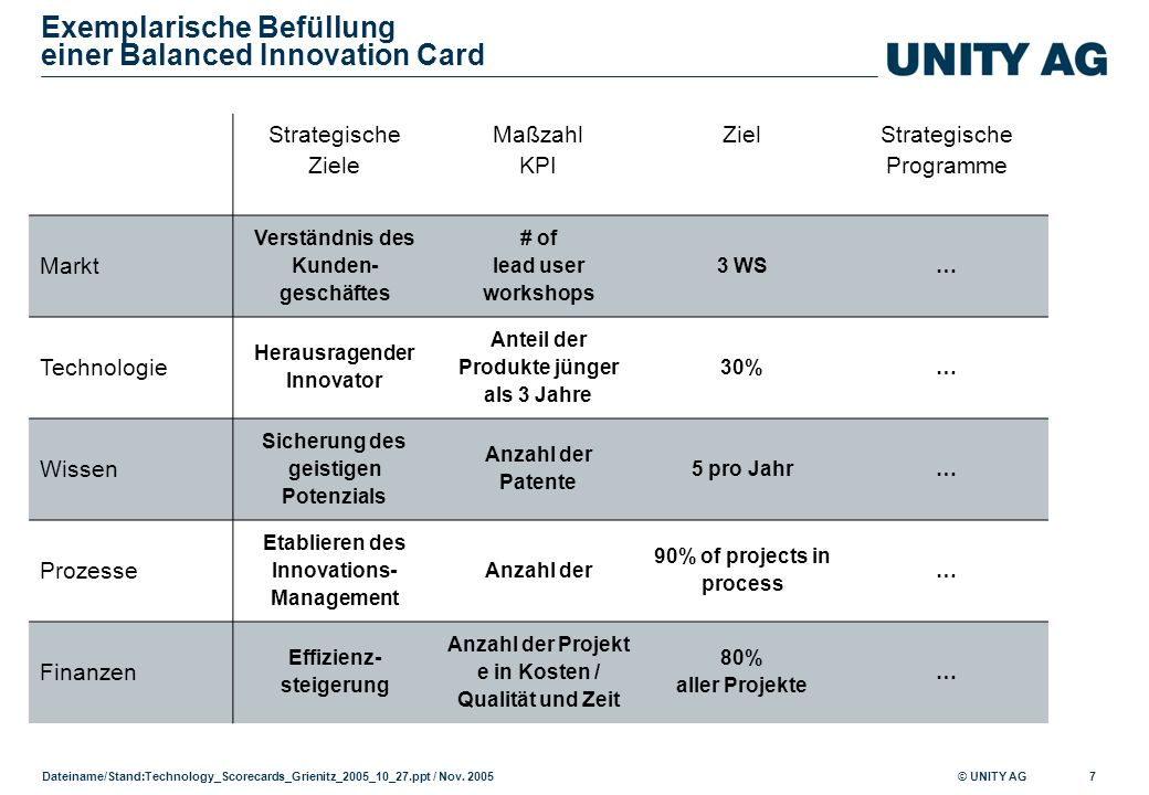 © UNITY AG Dateiname/Stand: Technology_Scorecards_Grienitz_2005_10_27.ppt / Nov. 2005 7 Exemplarische Befüllung einer Balanced Innovation Card Strateg