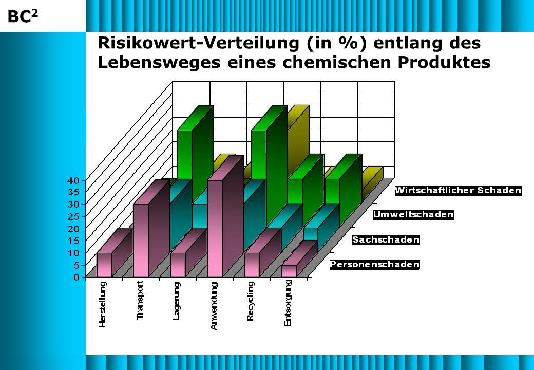 BC 2 Risikowert-Verteilung (in %) entlang des Lebensweges eines chemischen Produktes