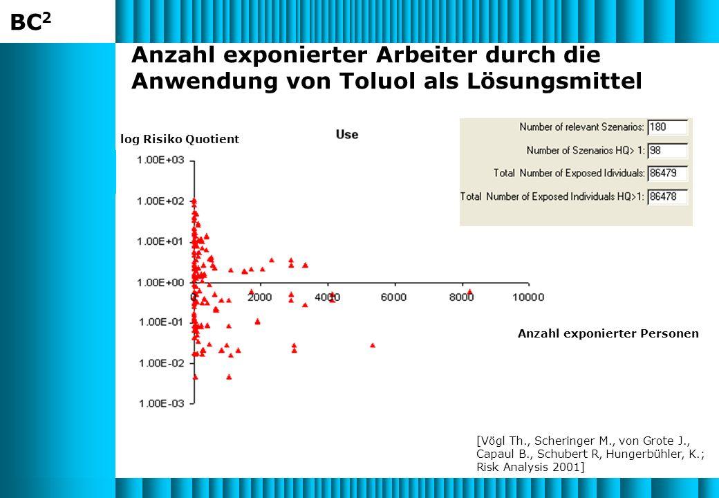 BC 2 Anzahl exponierter Arbeiter durch die Anwendung von Toluol als Lösungsmittel Anzahl exponierter Personen [Vögl Th., Scheringer M., von Grote J., Capaul B., Schubert R, Hungerbühler, K.; Risk Analysis 2001] log Risiko Quotient