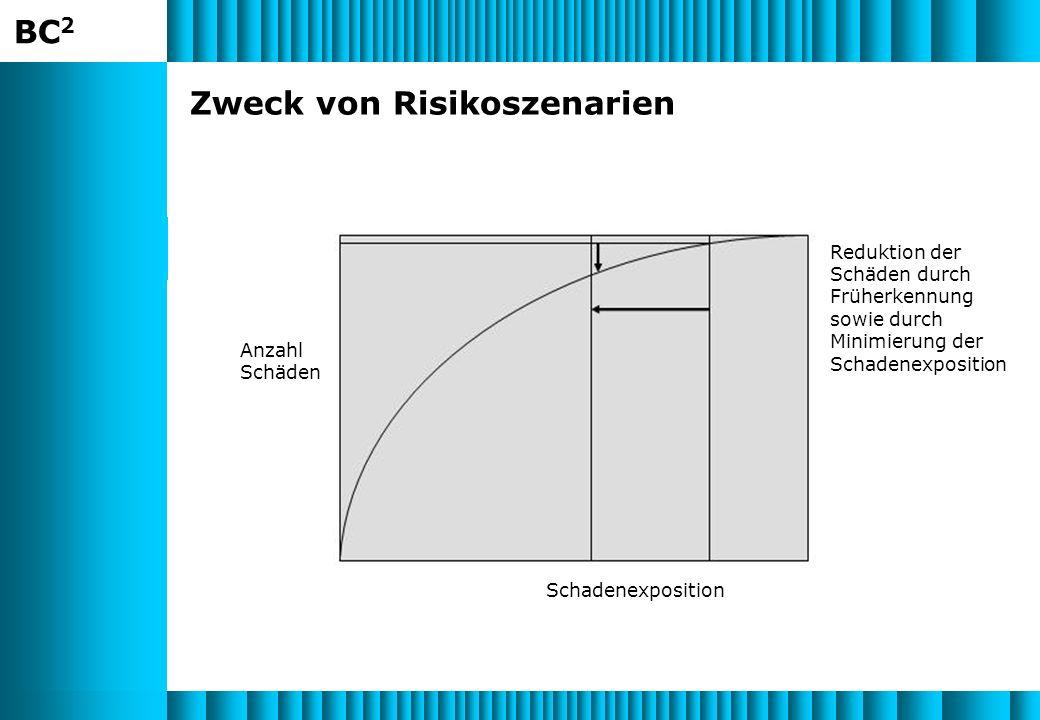 BC 2 Zweck von Risikoszenarien Reduktion der Schäden durch Früherkennung sowie durch Minimierung der Schadenexposition Schadenexposition Anzahl Schäden