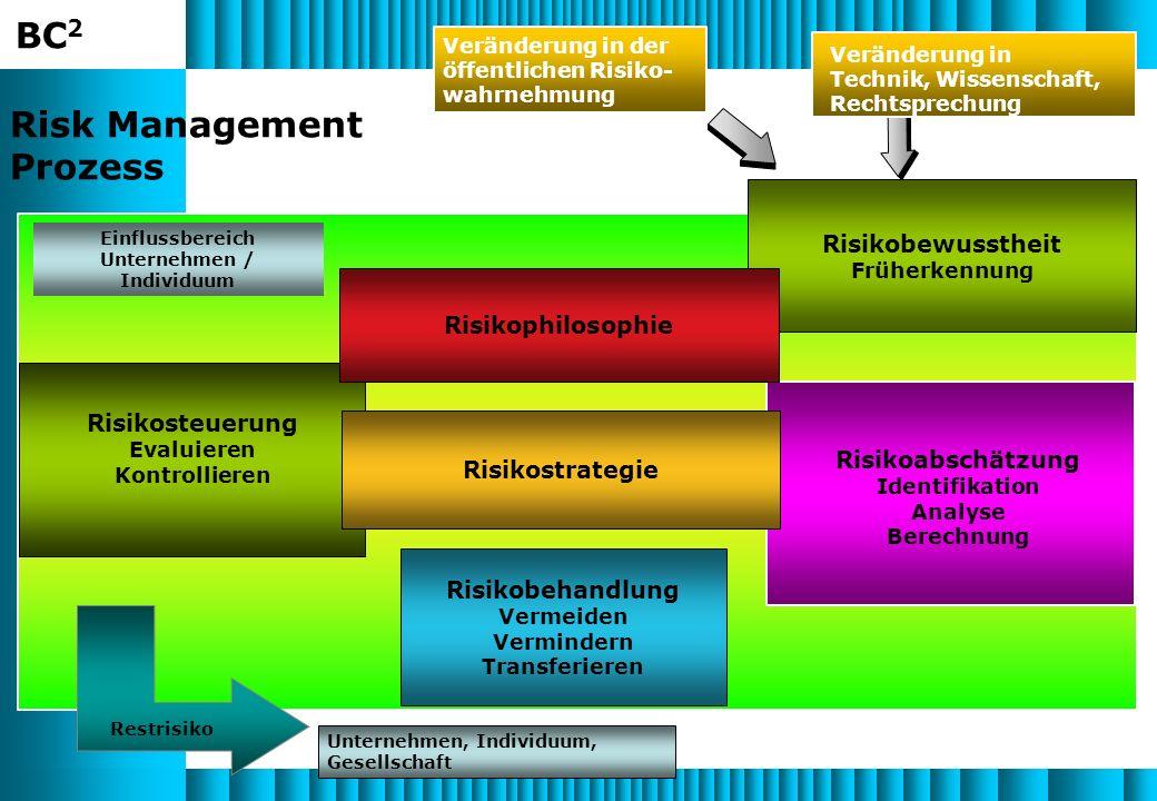 BC 2 Risikoabschätzung Identifikation Analyse Berechnung Risk Management Prozess Einflussbereich Unternehmen / Individuum Risikobewusstheit Früherkennung Risikosteuerung Evaluieren Kontrollieren Veränderung in der öffentlichen Risiko- wahrnehmung Veränderung in Technik, Wissenschaft, Rechtsprechung Restrisiko Unternehmen, Individuum, Gesellschaft Risikostrategie Risikophilosophie Risikobehandlung Vermeiden Vermindern Transferieren