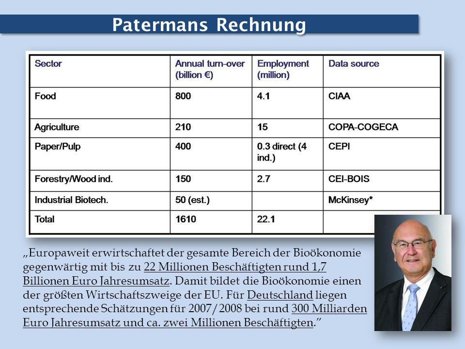 Patermans Rechnung Europaweit erwirtschaftet der gesamte Bereich der Bioökonomie gegenwärtig mit bis zu 22 Millionen Beschäftigten rund 1,7 Billionen