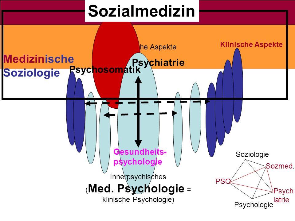 Klinische Aspekte Innerpsychisches ( Med. Psychologie = klinische Psychologie) Psychiatrie Psychosomatik Medizinische Soziologie Klinische Aspekte Soz