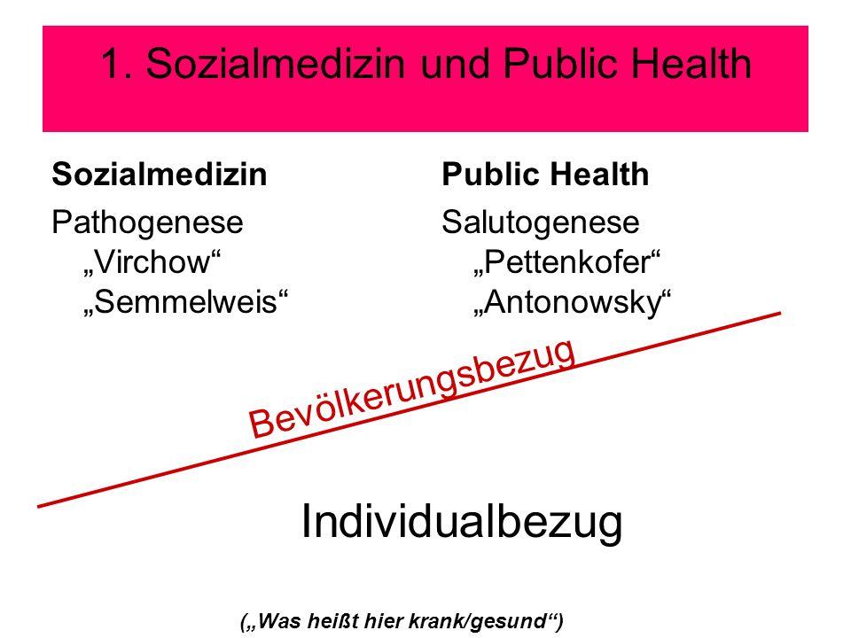 1. Sozialmedizin und Public Health Sozialmedizin Pathogenese Virchow Semmelweis Public Health Salutogenese Pettenkofer Antonowsky Bevölkerungsbezug In
