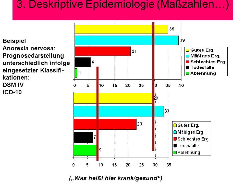 3. Deskriptive Epidemiologie (Maßzahlen…) Beispiel Anorexia nervosa: Prognosedarstellung unterschiedlich infolge eingesetzter Klassifi- kationen: DSM