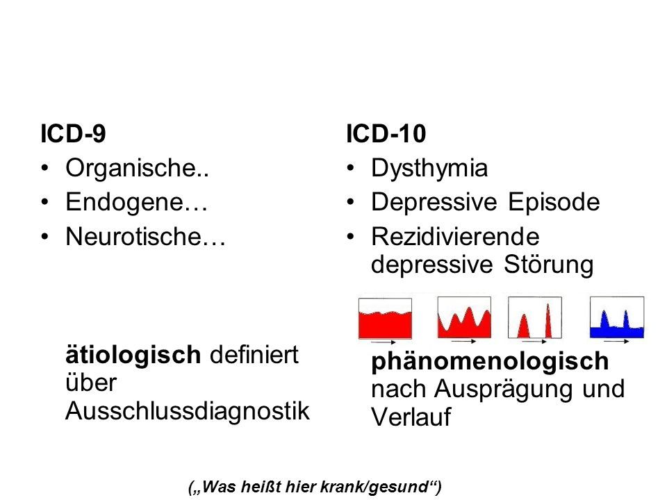 ICD-9 Organische.. Endogene… Neurotische… ätiologisch definiert über Ausschlussdiagnostik ICD-10 Dysthymia Depressive Episode Rezidivierende depressiv