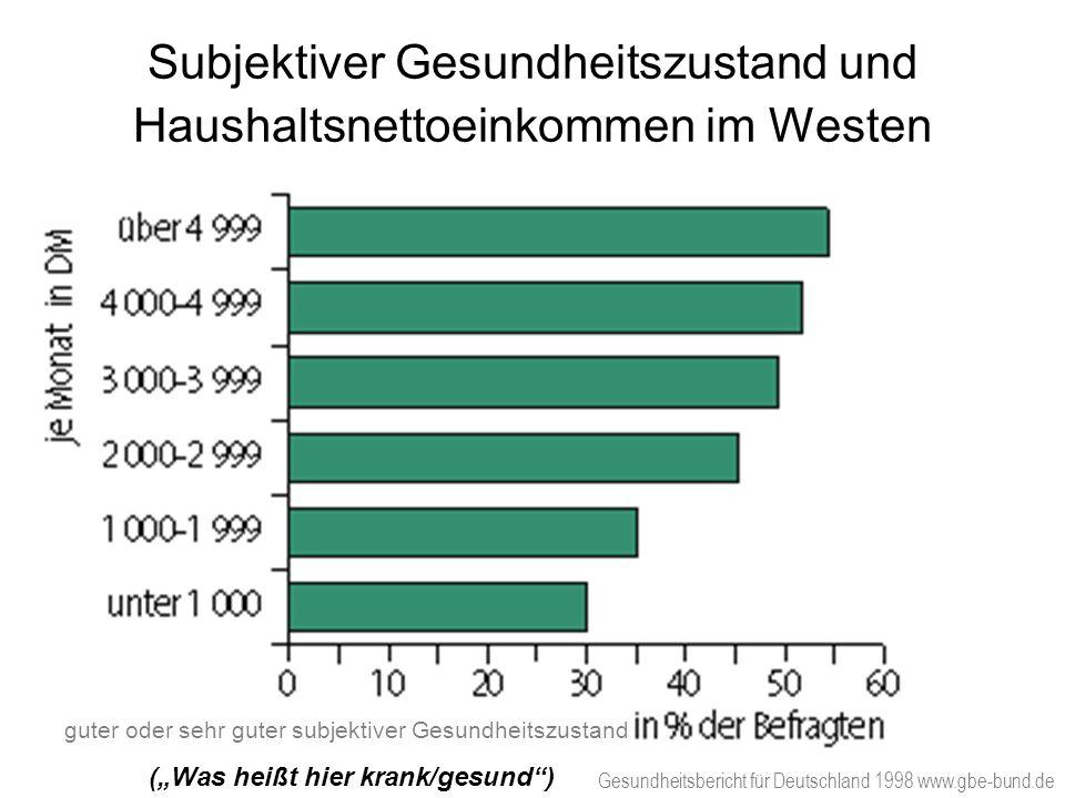 Subjektiver Gesundheitszustand und Haushaltsnettoeinkommen im Westen Gesundheitsbericht für Deutschland 1998 www.gbe-bund.de guter oder sehr guter sub