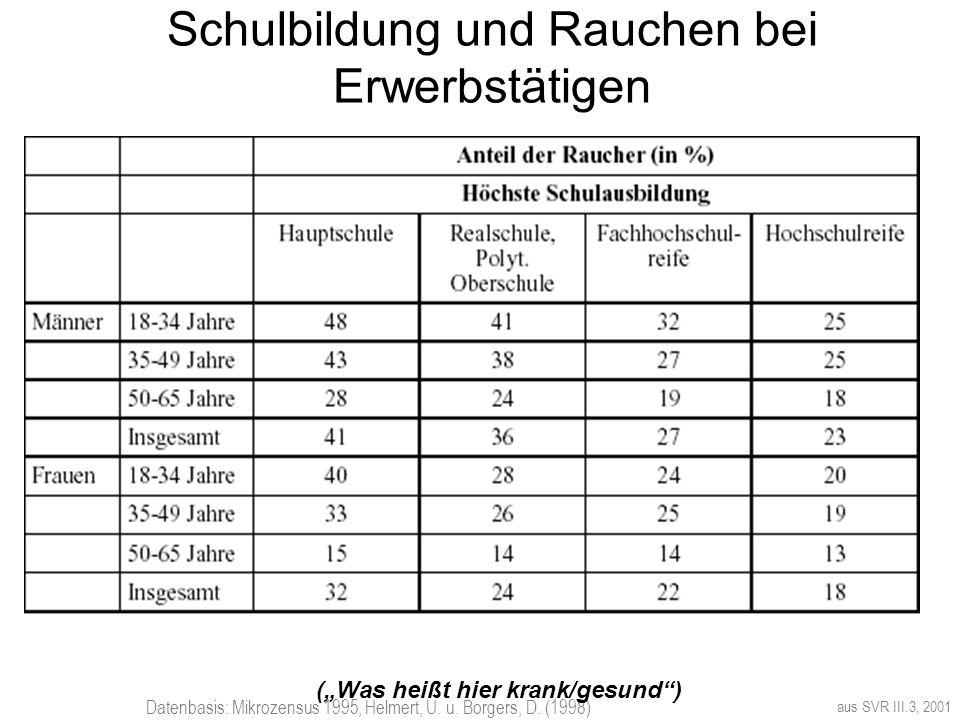 Schulbildung und Rauchen bei Erwerbstätigen aus SVR III.3, 2001 Datenbasis: Mikrozensus 1995, Helmert, U. u. Borgers, D. (1998) (Was heißt hier krank/