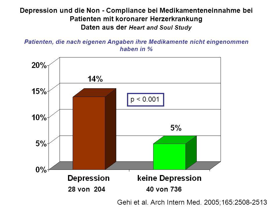 Depression und die Non - Compliance bei Medikamenteneinnahme bei Patienten mit koronarer Herzerkrankung Daten aus der Heart and Soul Study Patienten,
