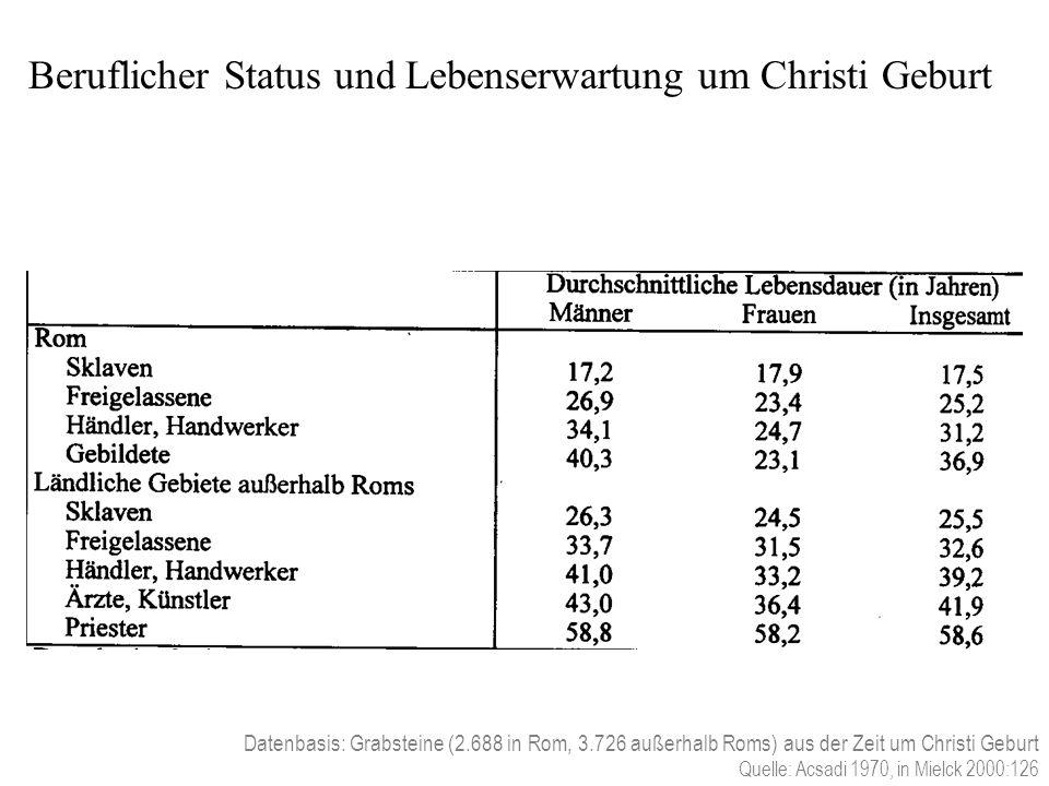 Datenbasis: Grabsteine (2.688 in Rom, 3.726 außerhalb Roms) aus der Zeit um Christi Geburt Quelle: Acsadi 1970, in Mielck 2000:126 Beruflicher Status