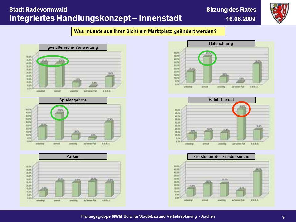 Planungsgruppe MWM Büro für Städtebau und Verkehrsplanung - Aachen 10 Stadt Radevormwald Sitzung des Rates Integriertes Handlungskonzept – Innenstadt 16.06.2009 Wie bewerten Sie das Parkplatzangebot...