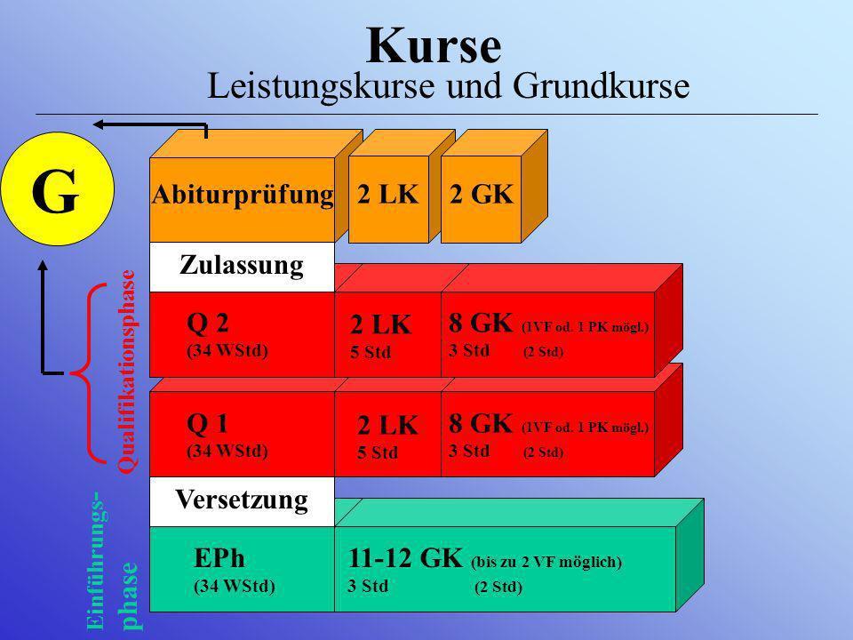 Kurse Leistungskurse und Grundkurse Abiturprüfung2 LK2 GK EPh (34 WStd) 11-12 GK (bis zu 2 VF möglich) 3 Std (2 Std) Qualifikationsphase Einführungs - phase G Versetzung Q 1 (34 WStd) 2 LK 5 Std 8 GK (1VF od.