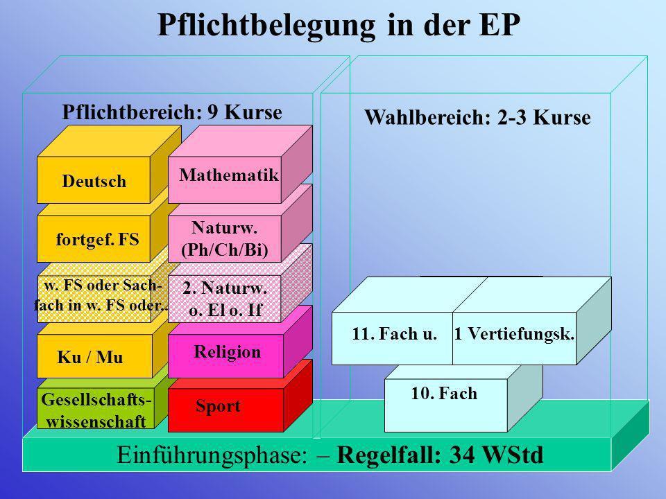 Pflichtbelegung in der EP Einführungsphase: – Regelfall: 34 WStd Pflichtbereich: 9 Kurse Wahlbereich: 2-3 Kurse Gesellschafts- wissenschaft Ku / Mu Sport 10.