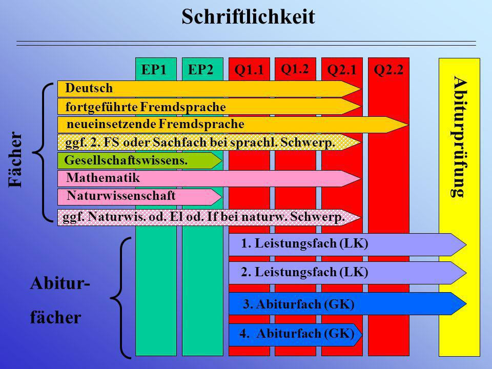 Belegung der Fremdsprachen Englisch F / L L / F Englisch FS ab 5 oder 6 oder 8 neueinsetzende FS ab EPh ggfs.