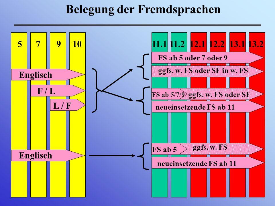 Pflichtbelegung in der Jgst. 11 Einführungsphase: Jgst.