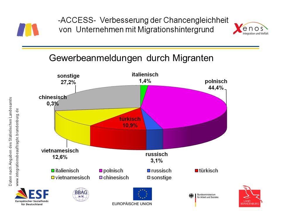 -ACCESS- Verbesserung der Chancengleichheit von Unternehmen mit Migrationshintergrund Daten nach Angaben des Statistischen Landesamtswww.integrationsbeauftragte.brandenburg.de Gewerbeanmeldungen durch Migranten