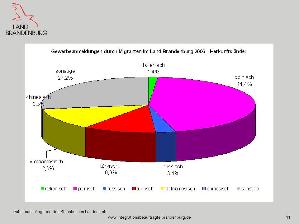 www.integrationsbeauftragte.brandenburg.de11 Daten nach Angaben des Statistischen Landesamts