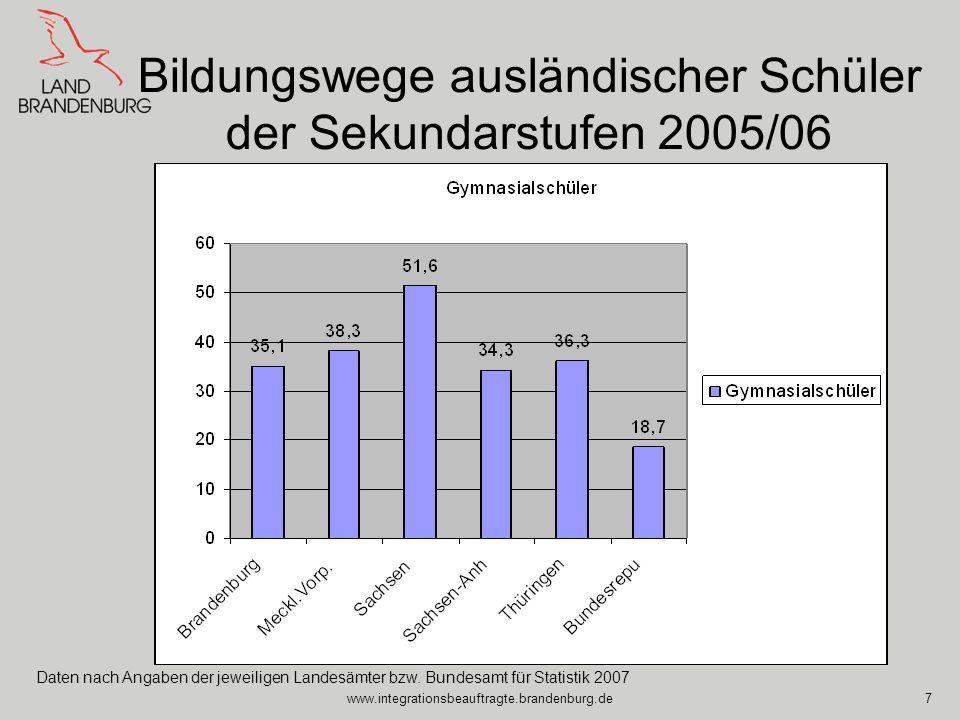 www.integrationsbeauftragte.brandenburg.de7 Bildungswege ausländischer Schüler der Sekundarstufen 2005/06 Daten nach Angaben der jeweiligen Landesämte